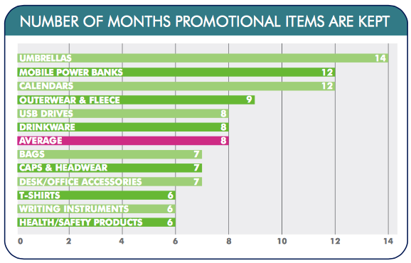 promotional products don't fade away