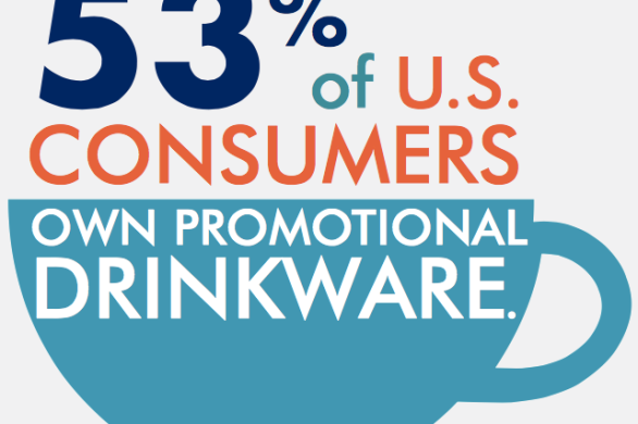 53 percent of U.S. consumers own promotional drinkware