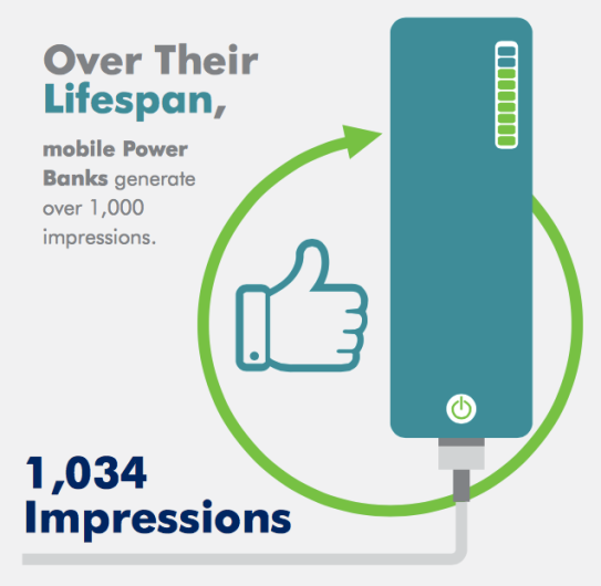 mobile power banks generate over 1,000 impressions.